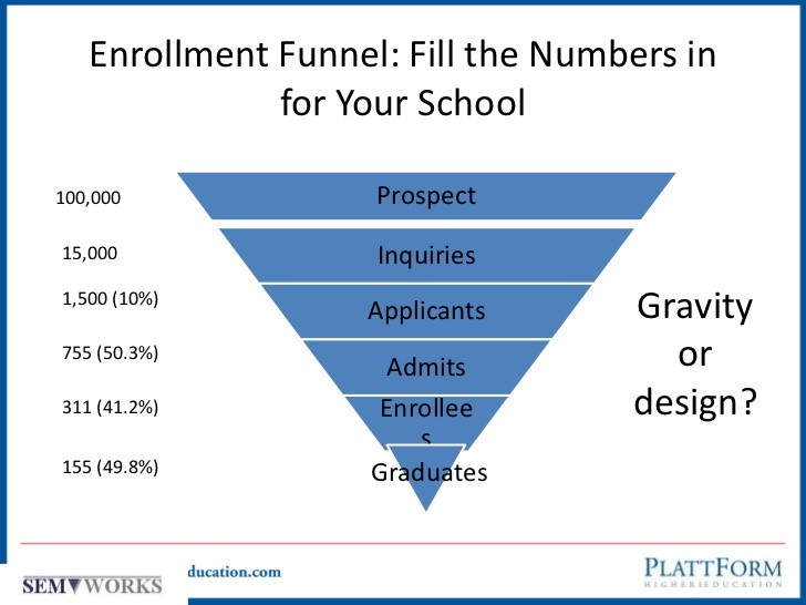 The Admissions Funnel